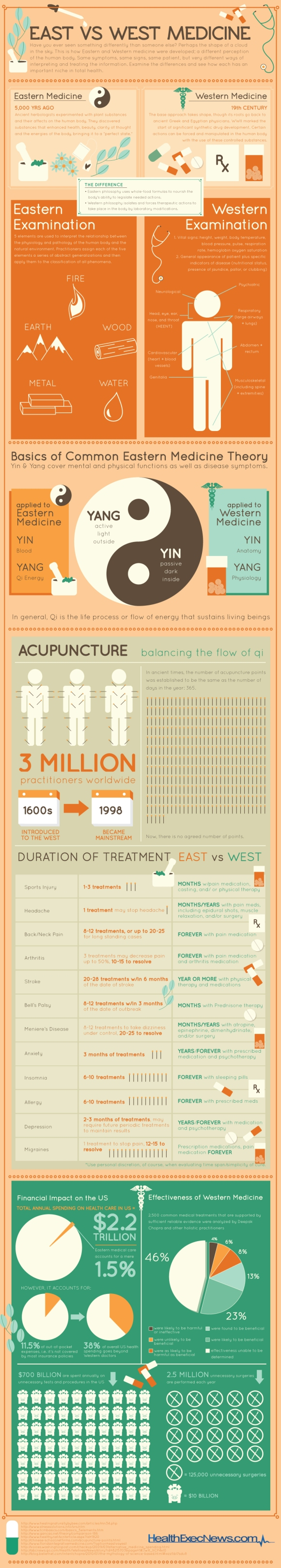Infographic comparing eastern medicine (TCM) with Western (alopathic) medicine